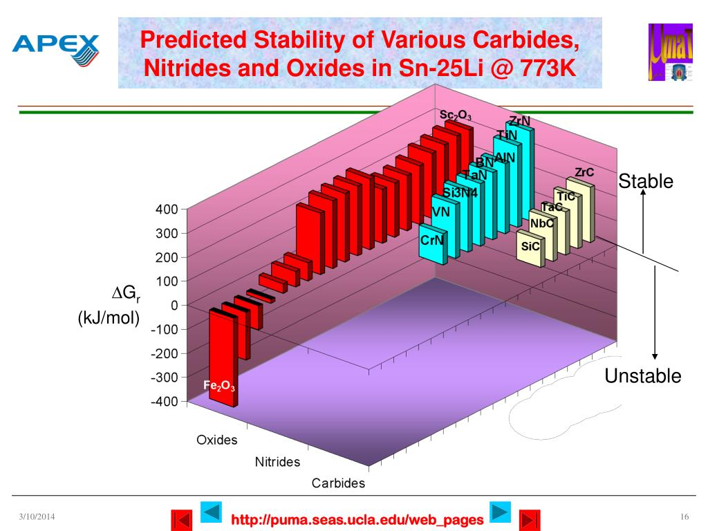 Predicted Stability of Various Carbides, Nitrides and Oxides in Sn-25Li @ 773K