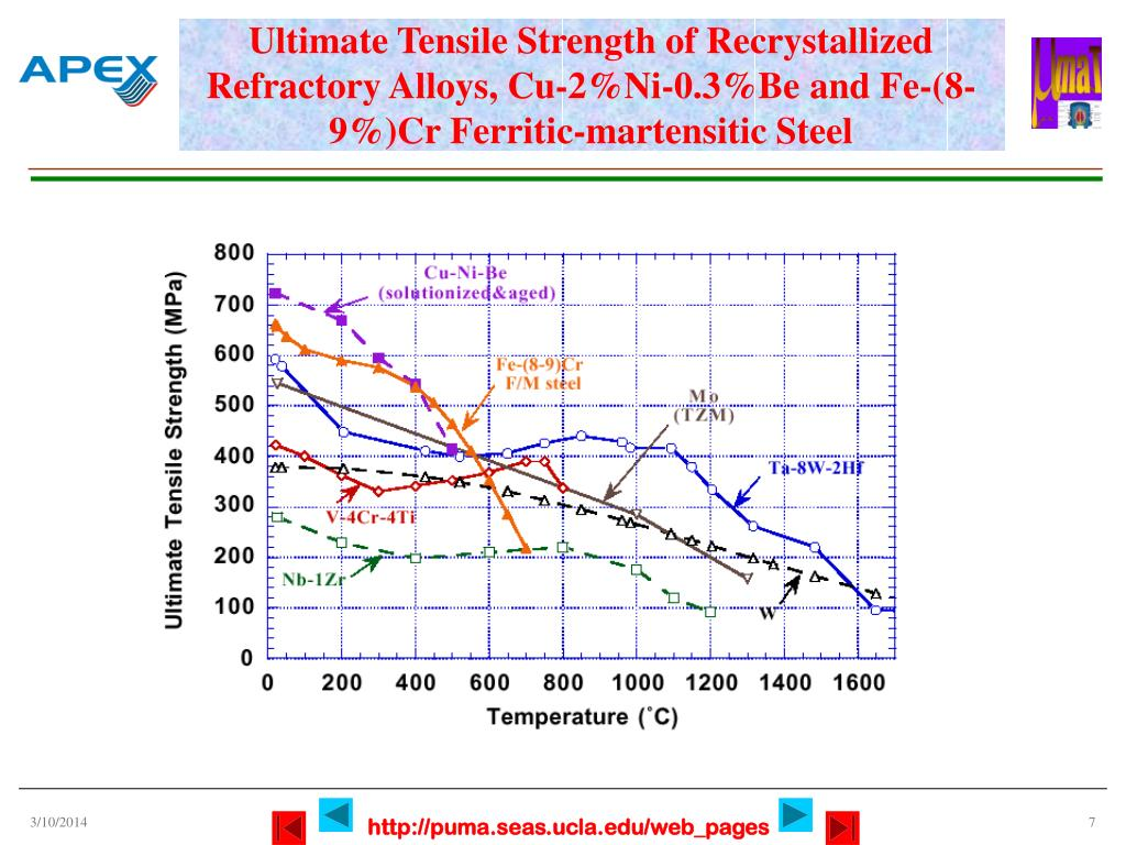 Ultimate Tensile Strength of Recrystallized Refractory Alloys, Cu-2%Ni-0.3%Be and Fe-(8-9%)Cr Ferritic-martensitic Steel