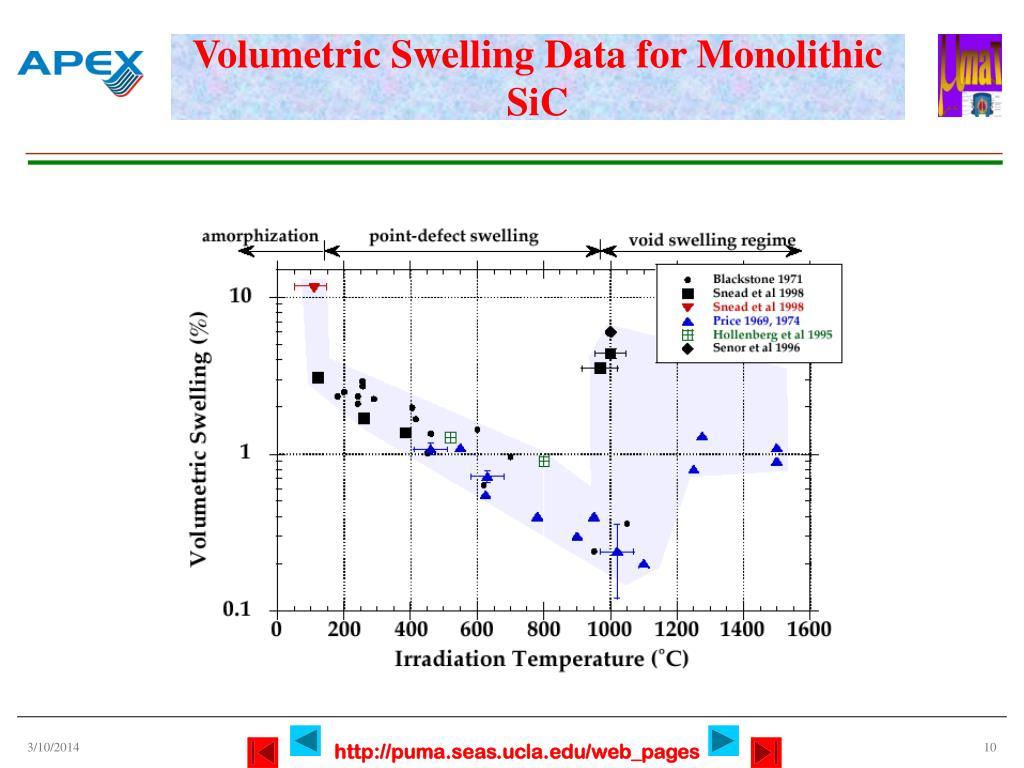 Volumetric Swelling Data for Monolithic SiC