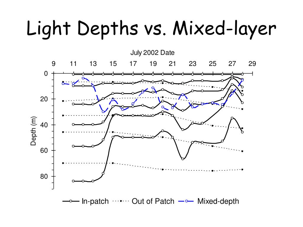 Light Depths vs. Mixed-layer