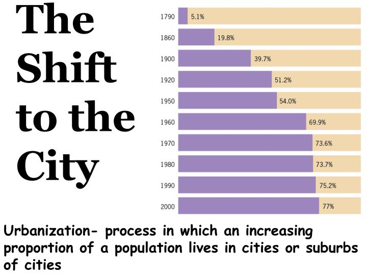 The Shift to the City