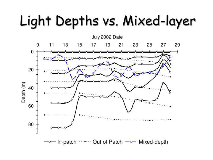 Light depths vs mixed layer