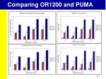 comparing or1200 and puma