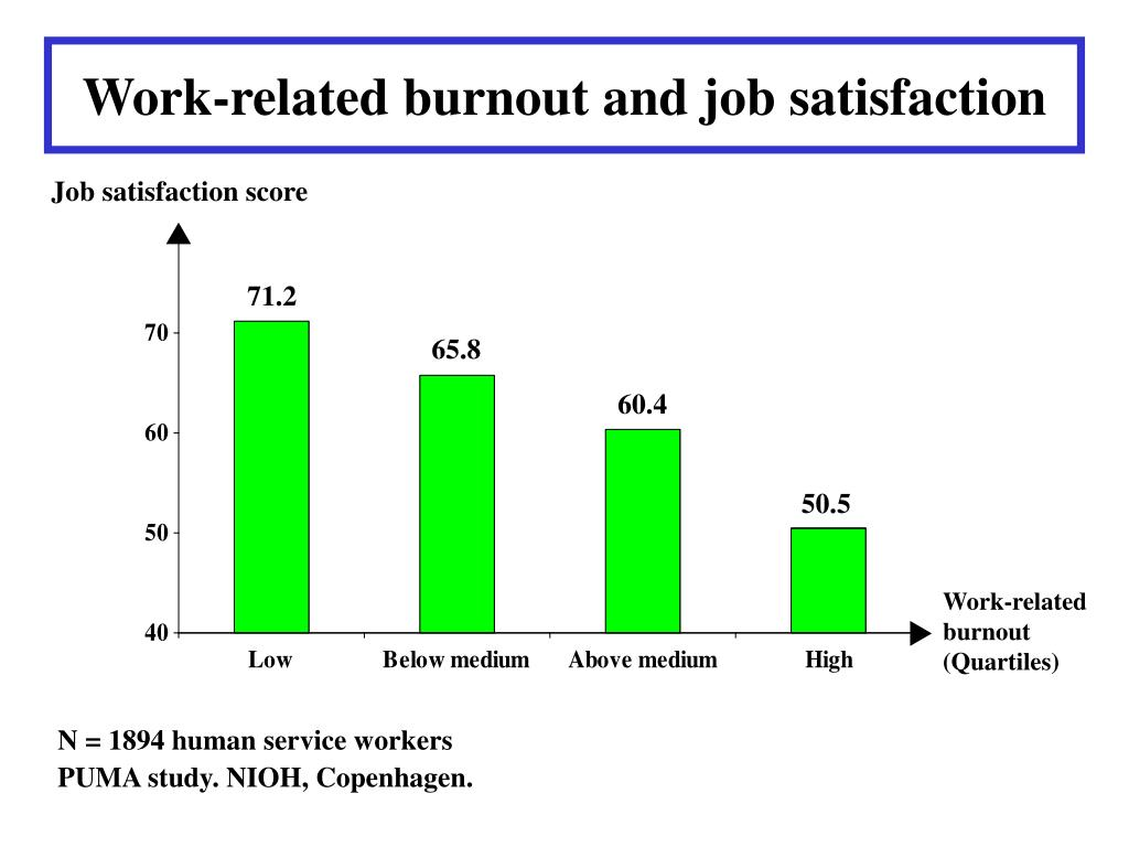 Work-related burnout and job satisfaction