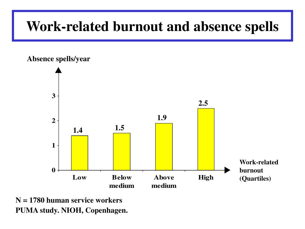 Work-related burnout and absence spells