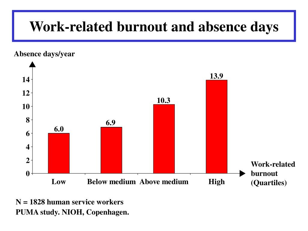 Work-related burnout and absence days