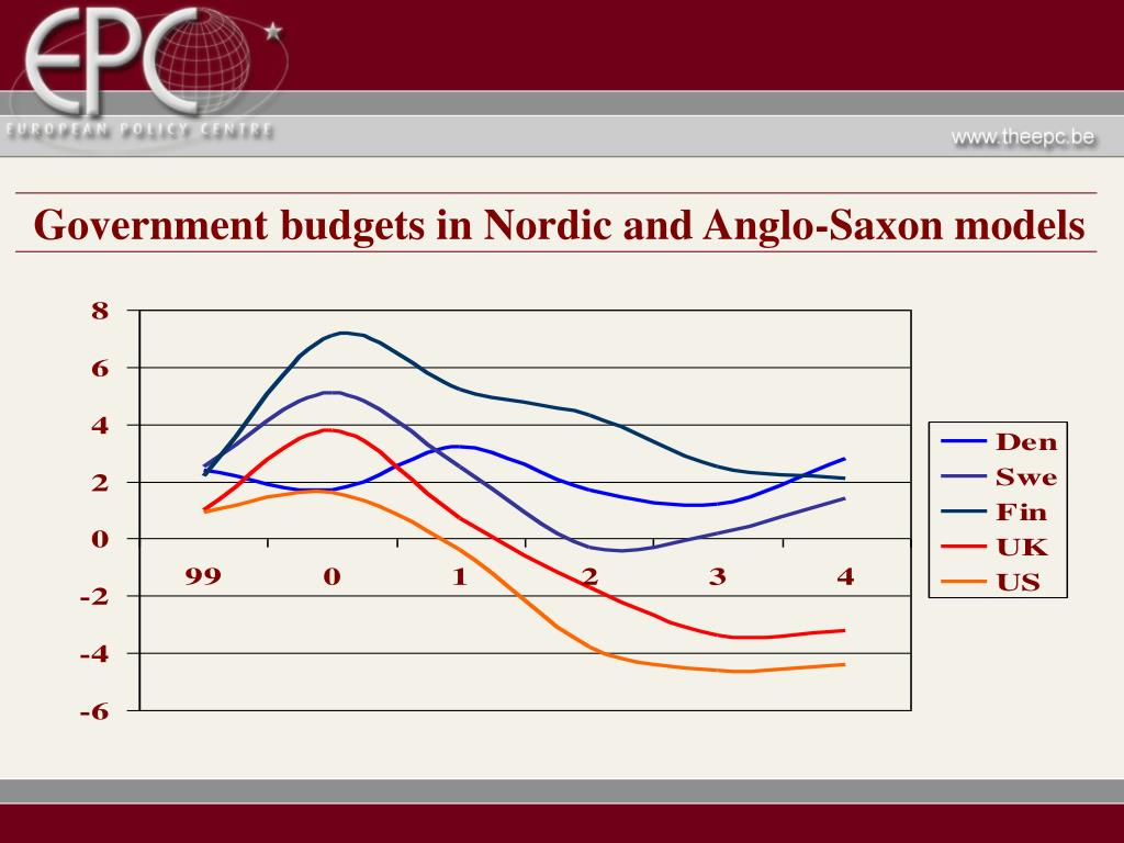 Government budgets in Nordic and Anglo-Saxon models