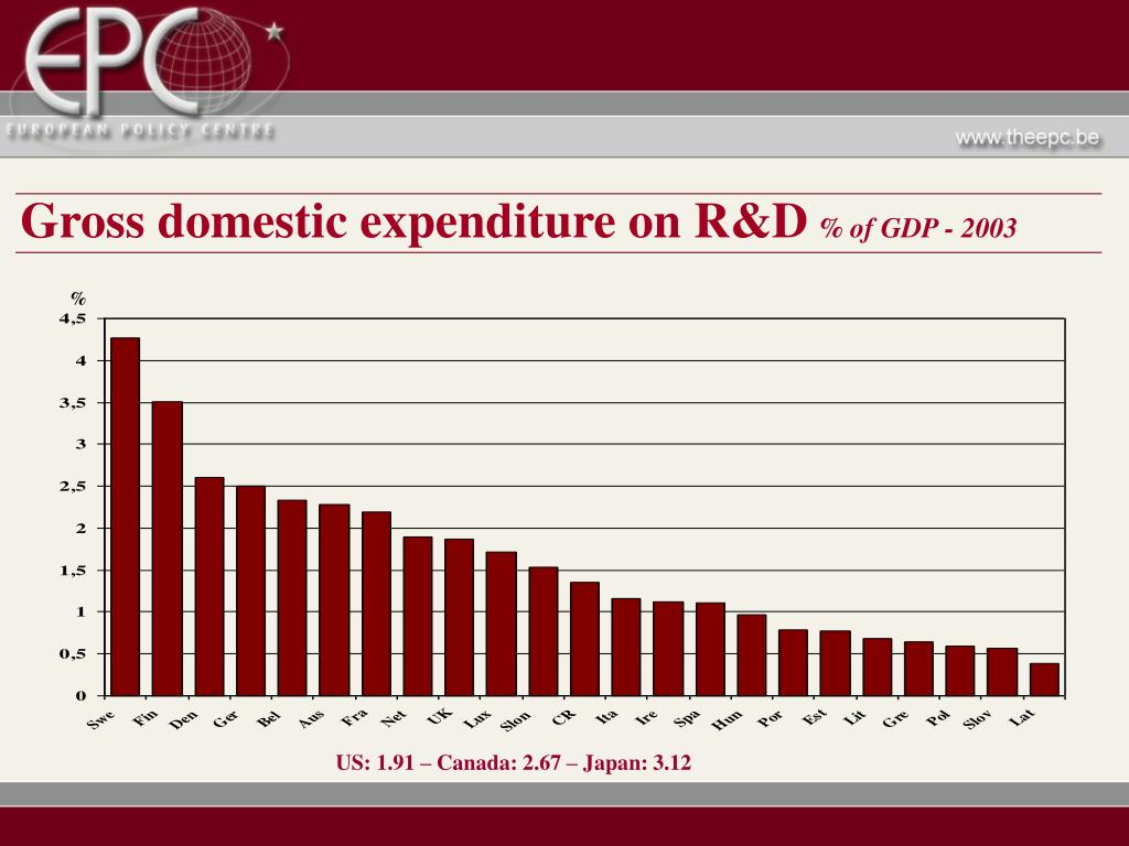 Gross domestic expenditure on R&D