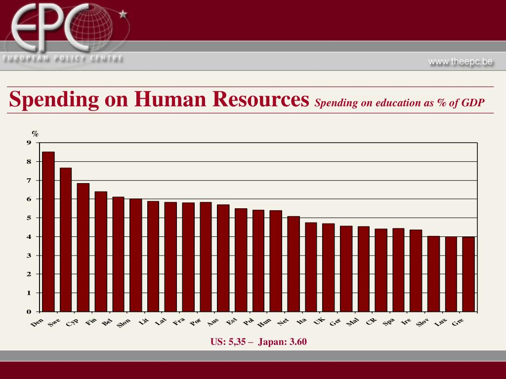 Spending on Human Resources