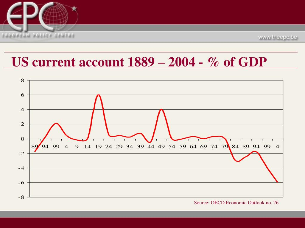 US current account 1889 – 2004 - % of GDP