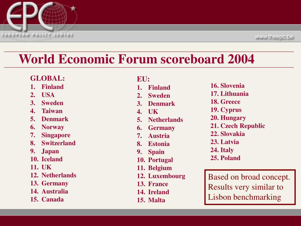 World Economic Forum scoreboard 2004