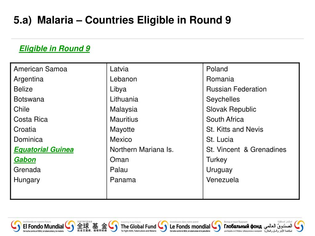 5.a) 	Malaria – Countries Eligible in Round 9