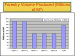 forestry volume produced millions of m 3