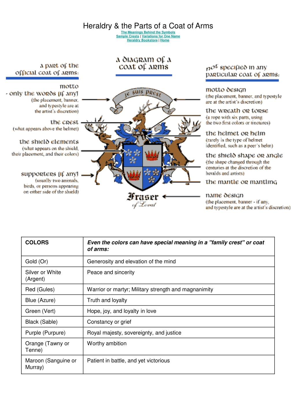 Ppt Heraldry The Parts Of A Coat Of Arms The Meanings Behind The