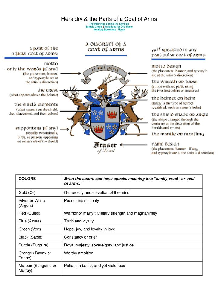 Heraldry & the Parts of a Coat of Arms