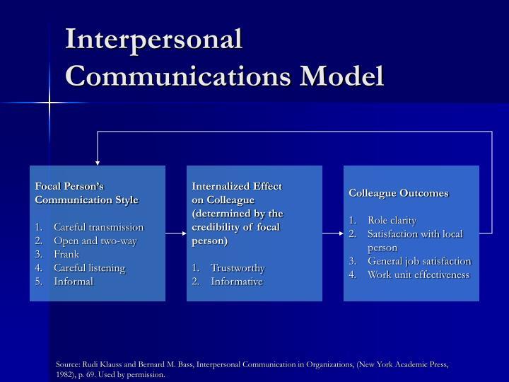 Interpersonal Communications Model