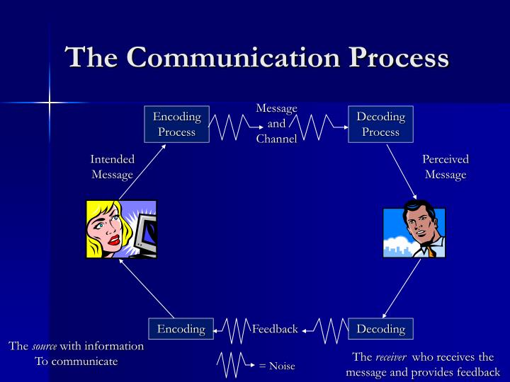 the element of communication which involves the encoding and decoding of messages In the filed of communication, decoding is the process of converting received messages in to a message written using a specific language this process is not straight forward as the previously mentioned decoding schemes, since the message could be tampered due to the noise in the channels used for communication.