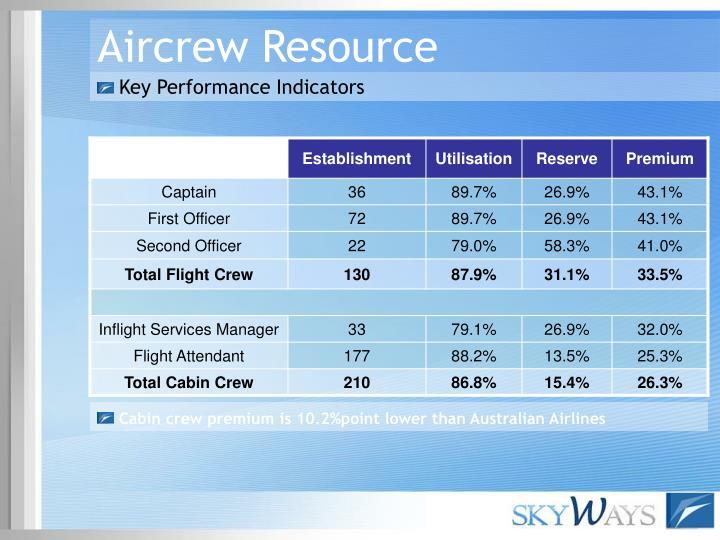 Aircrew Resource