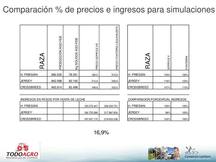 Comparación % de precios e ingresos para simulaciones