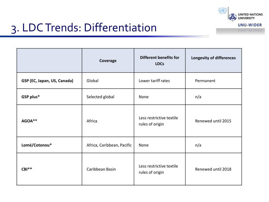 3. LDC Trends: Differentiation