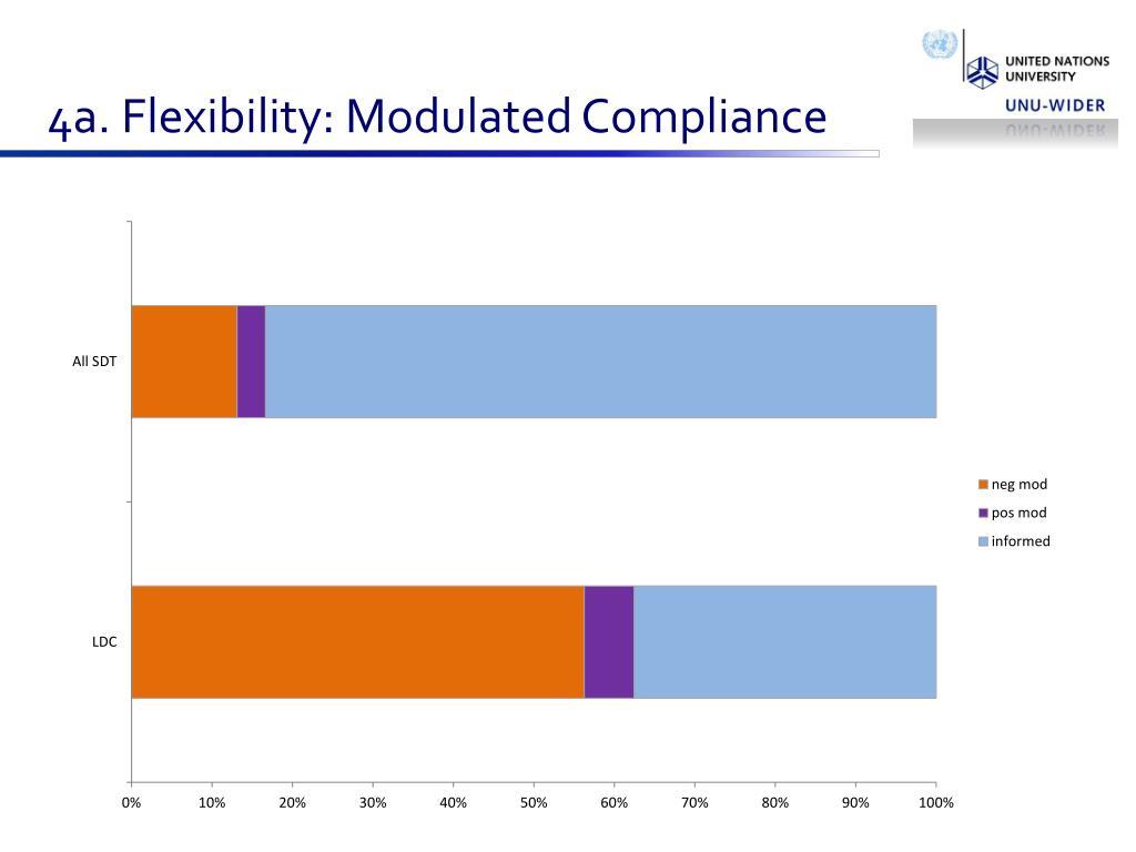 4a. Flexibility: Modulated Compliance