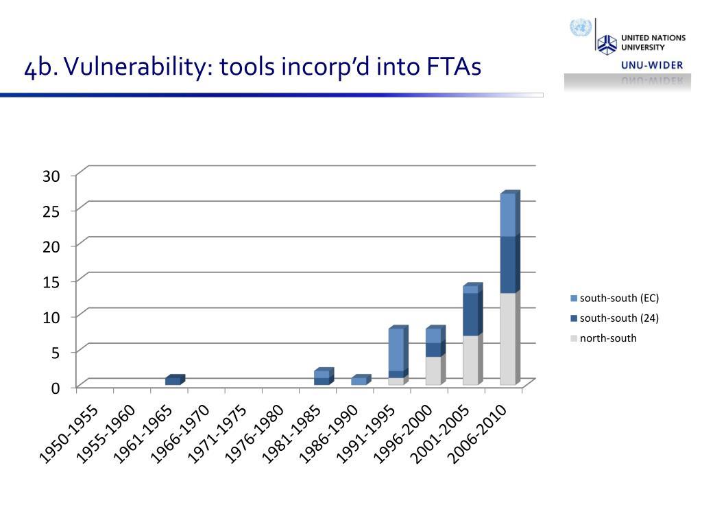 4b. Vulnerability: tools incorp'd into FTAs