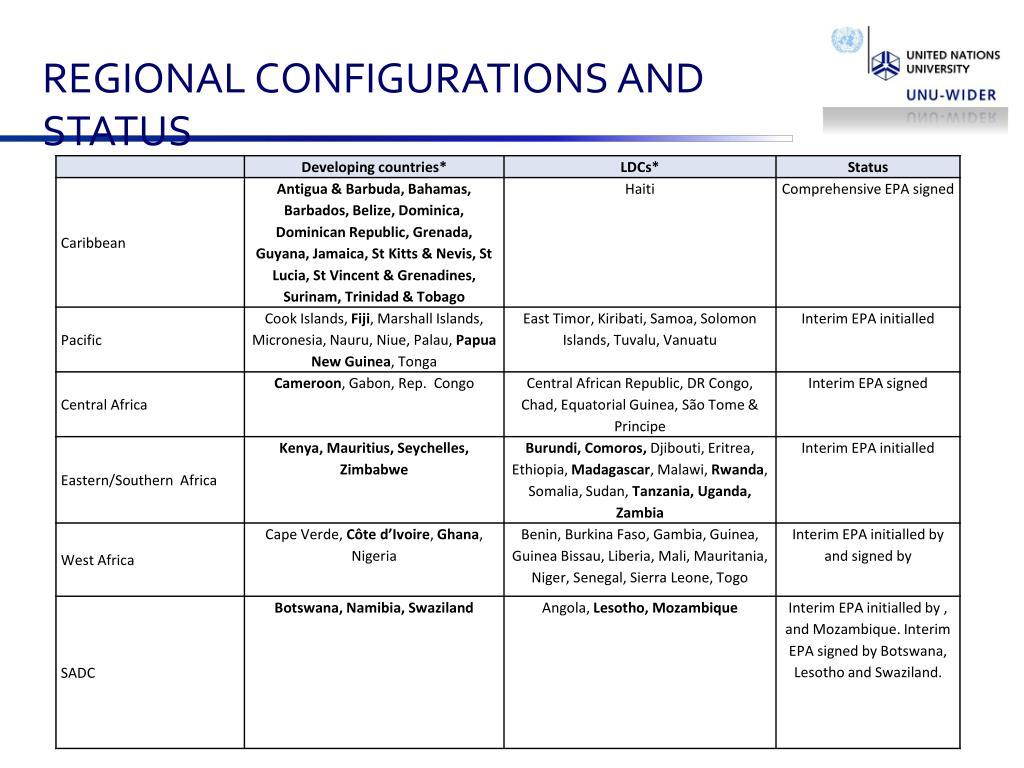 REGIONAL CONFIGURATIONS AND STATUS