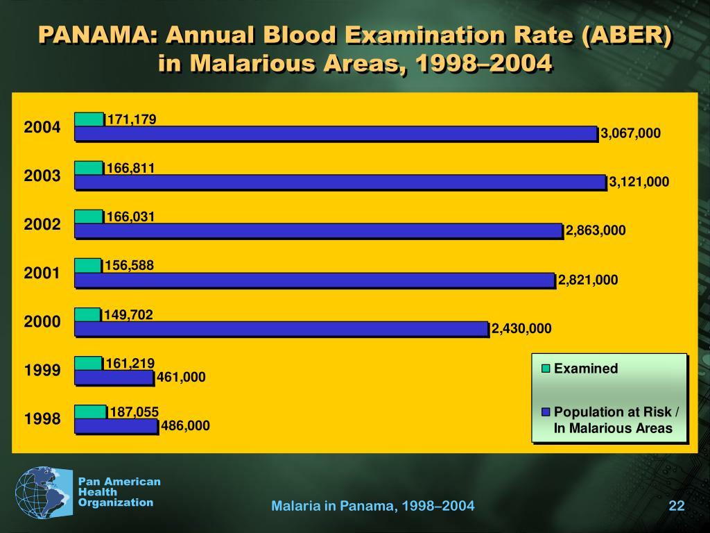 PANAMA: Annual Blood Examination Rate (ABER)