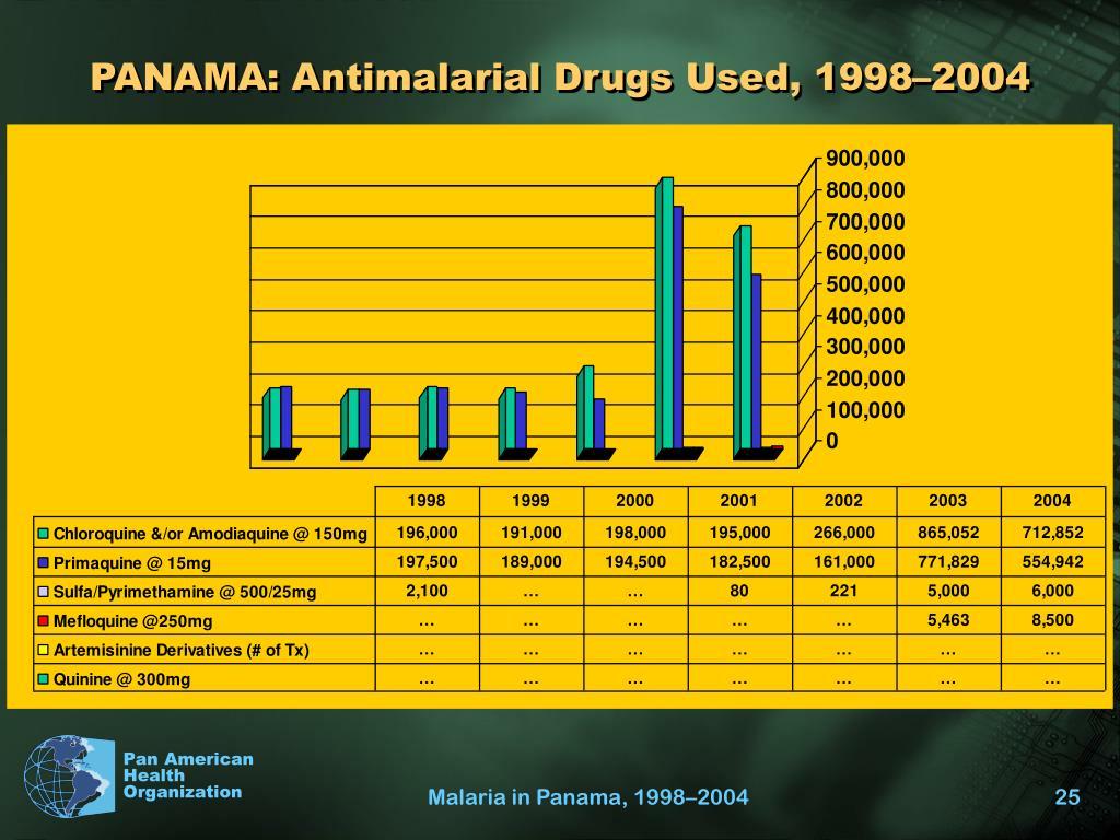 PANAMA: Antimalarial Drugs Used, 1998–2004