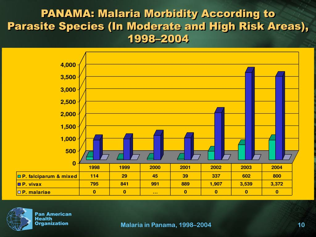 PANAMA: Malaria Morbidity According to