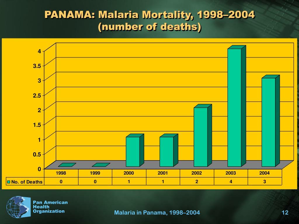 PANAMA: Malaria Mortality, 1998–2004