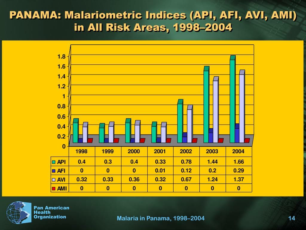PANAMA: Malariometric Indices (API, AFI, AVI, AMI) in All Risk Areas, 1998–2004