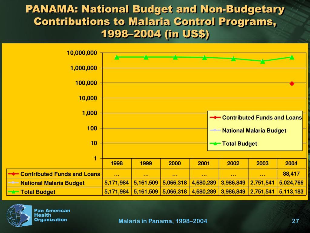 PANAMA: National Budget and Non-Budgetary Contributions to Malaria Control Programs,