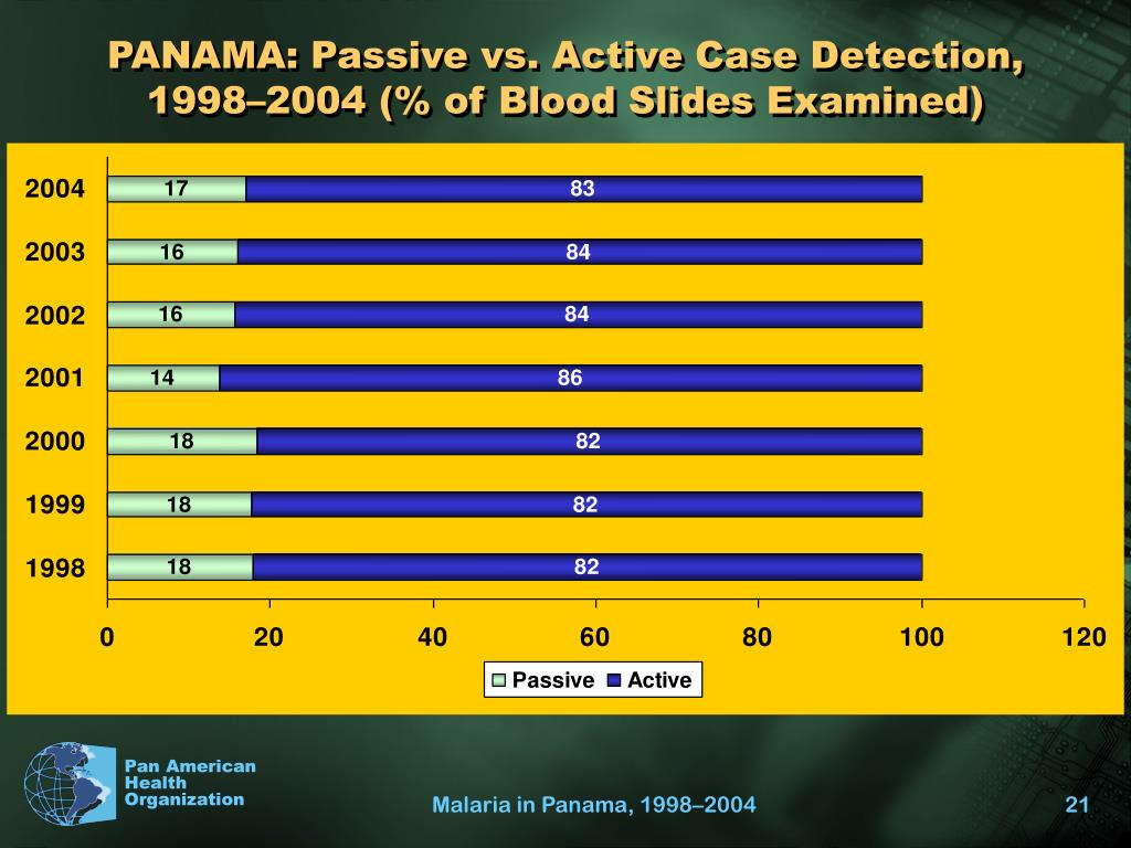 PANAMA: Passive vs. Active Case Detection,