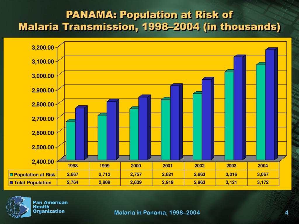 PANAMA: Population at Risk of