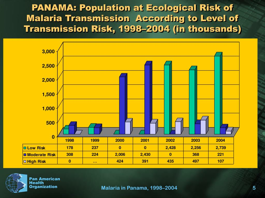 PANAMA: Population at Ecological Risk of