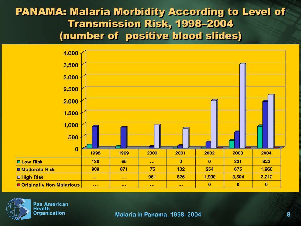 PANAMA: Malaria Morbidity According to Level of