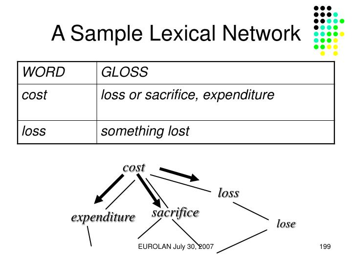 A Sample Lexical Network