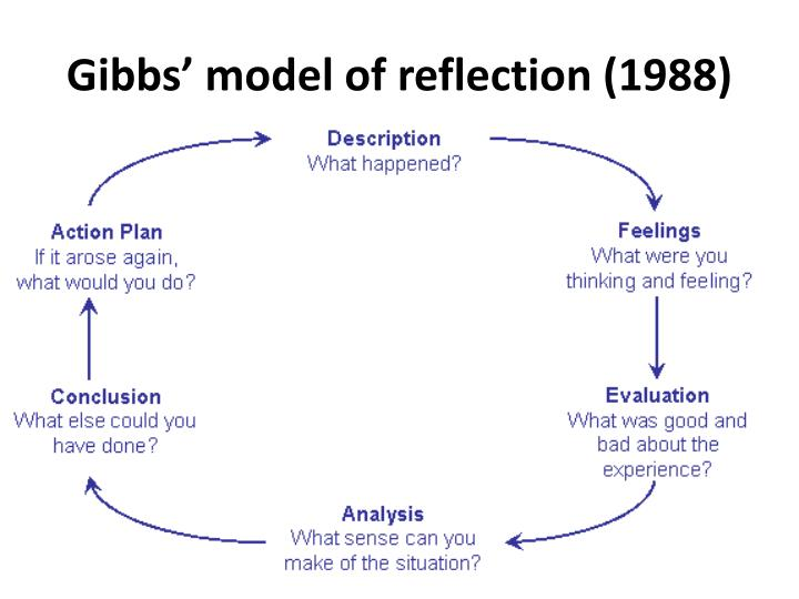 Gibbs' model of reflection (1988)