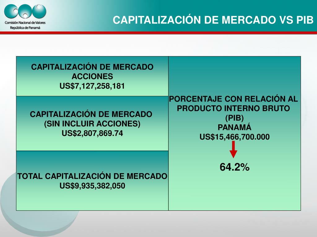 CAPITALIZACIÓN DE MERCADO VS PIB