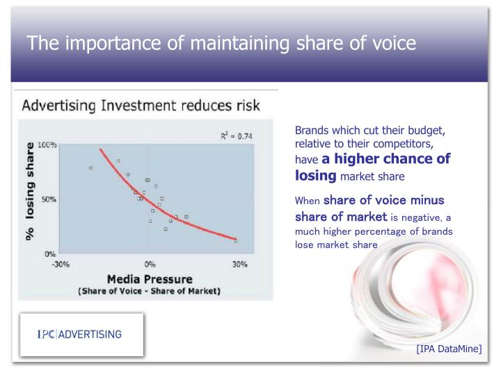 The importance of maintaining share of voice
