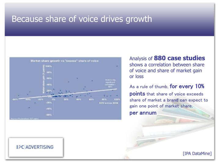 Because share of voice drives growth