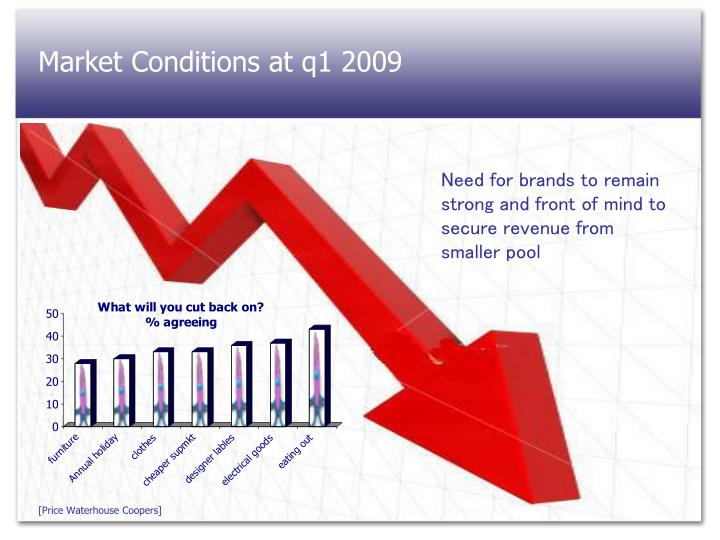 Market Conditions at q1 2009