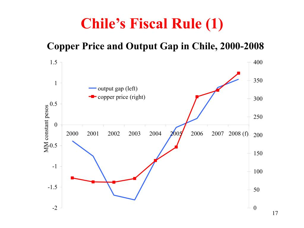 Chile's Fiscal Rule (1)