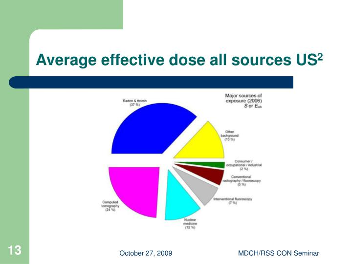 Average effective dose all sources US
