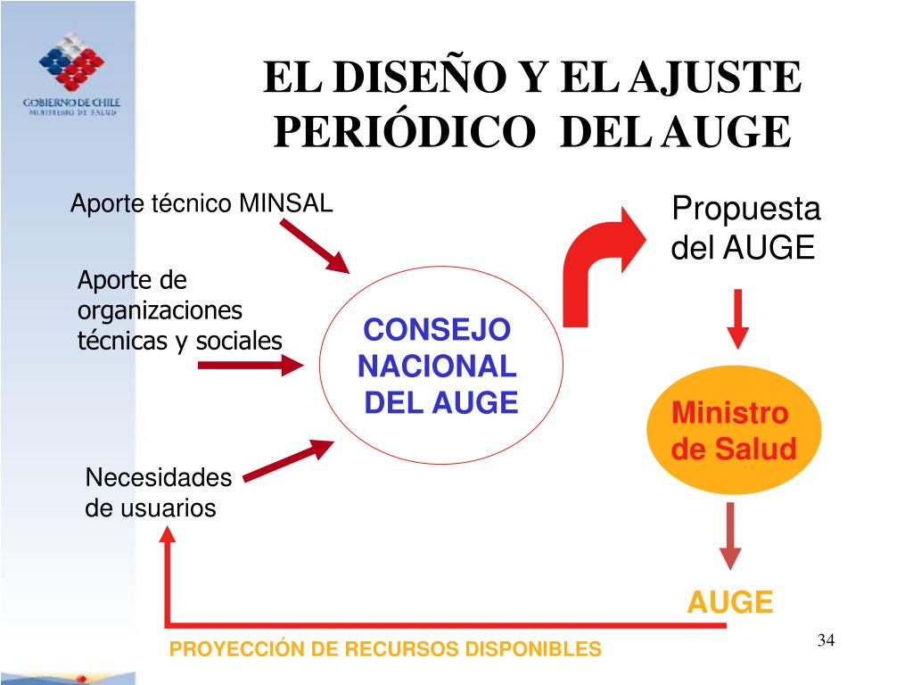 EL DISEÑO Y EL AJUSTE PERIÓDICO  DEL AUGE