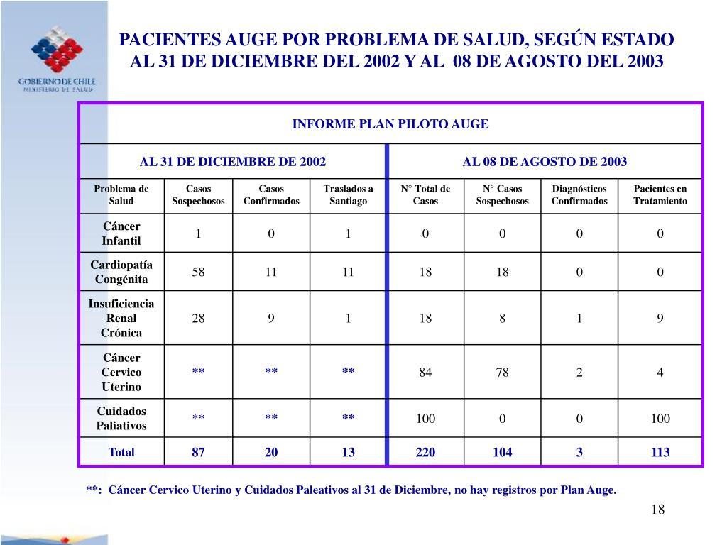PACIENTES AUGE POR PROBLEMA DE SALUD, SEGÚN ESTADO AL 31 DE DICIEMBRE DEL 2002 Y AL  08 DE AGOSTO DEL 2003