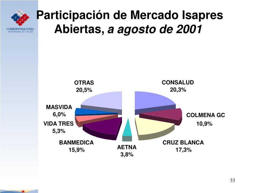 Participación de Mercado Isapres