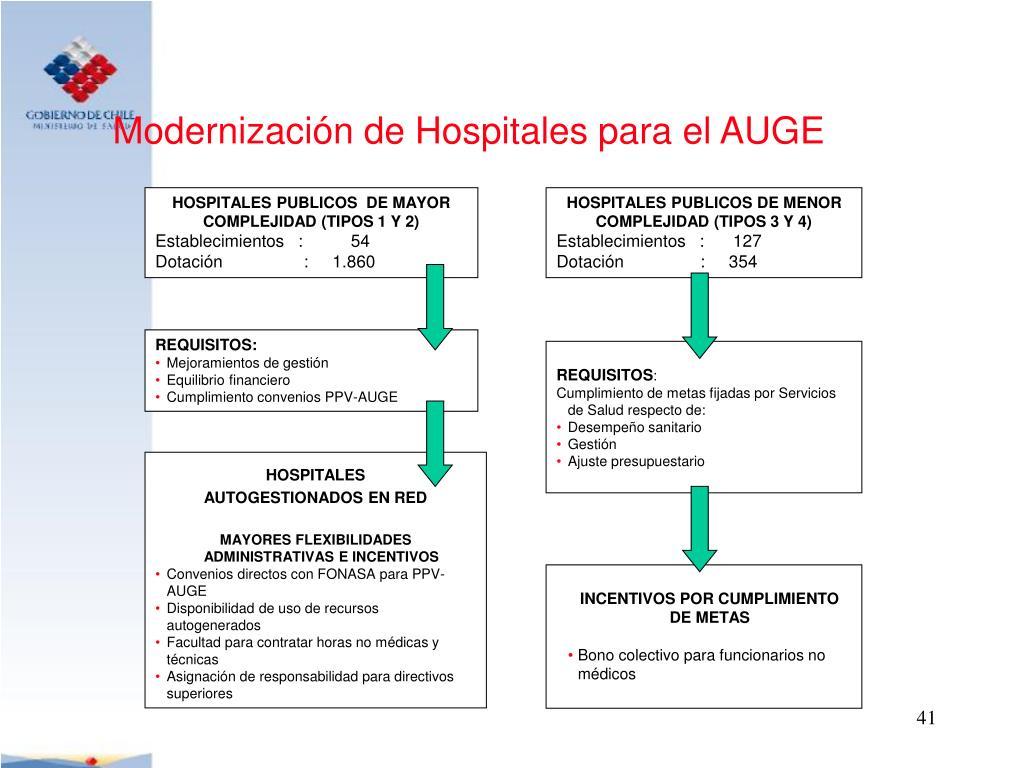 Modernización de Hospitales para el AUGE