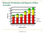 domestic production and imports of hass avocados